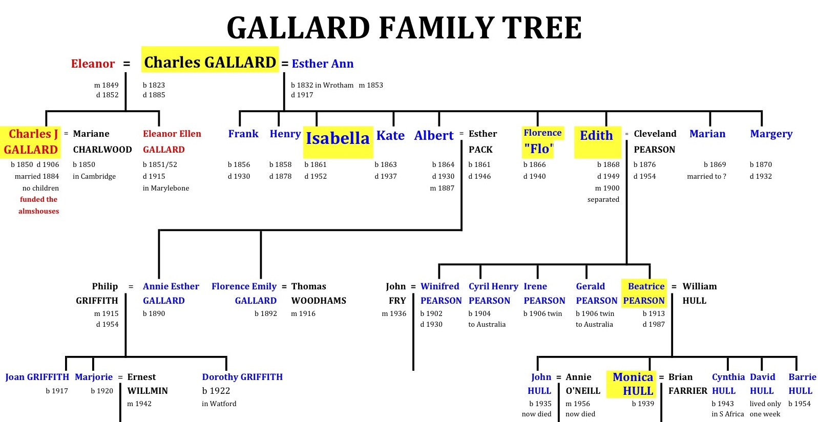 Gallard Tree simple copy